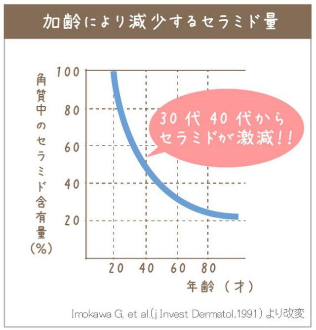 『初回500円』~乾燥肌改善~セラミド配合のオーガニック美容オイル【ピュアセラ】セラミド量