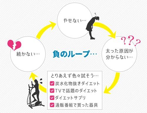 【エルセーヌ 体験エステ】目指せ!-8cmやせるエステ体験