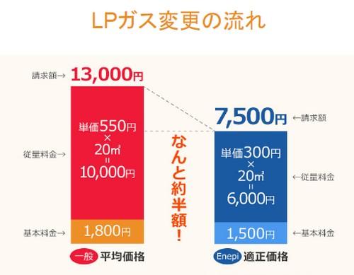【エネピ enepi】1番安いガス料金を比較